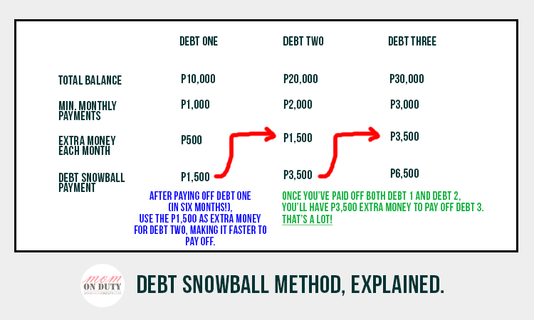 Debt Snowball Method explained.