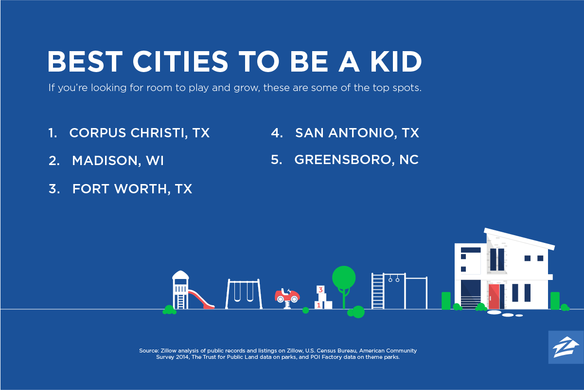 Where are the best cities for kids?